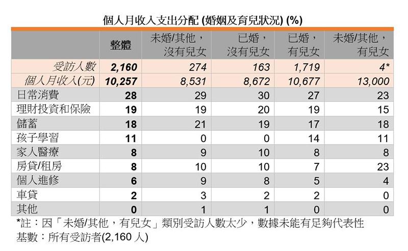 表:个人月收入支出分配 (婚姻及育儿状况) (%)