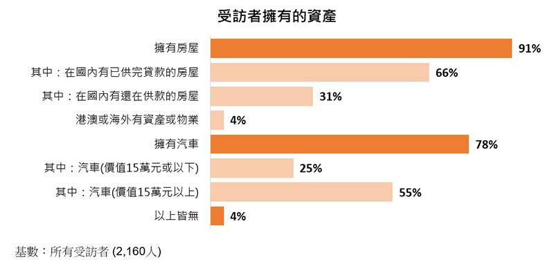 图:受访者拥有的资产 (%)
