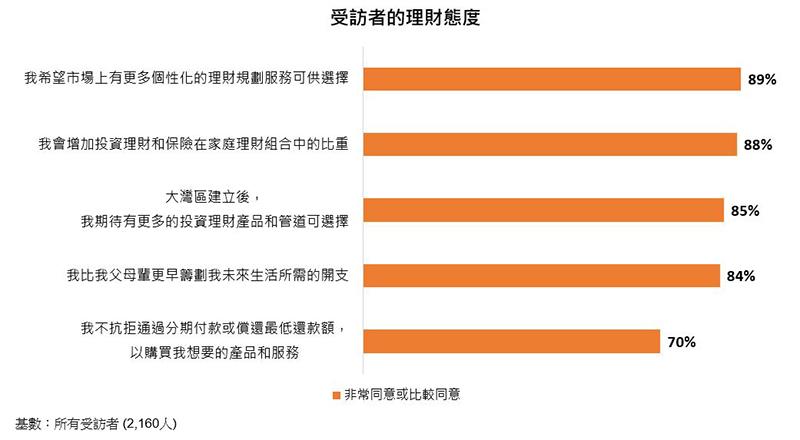 表:受访者的理财态度 (%)