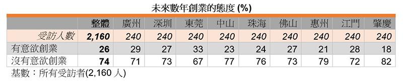 表:未来数年创业的态度 (%)
