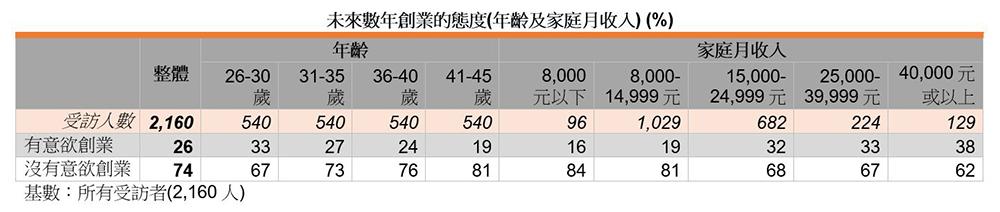 表:未来数年创业的态度(年龄及家庭月收入) (%)