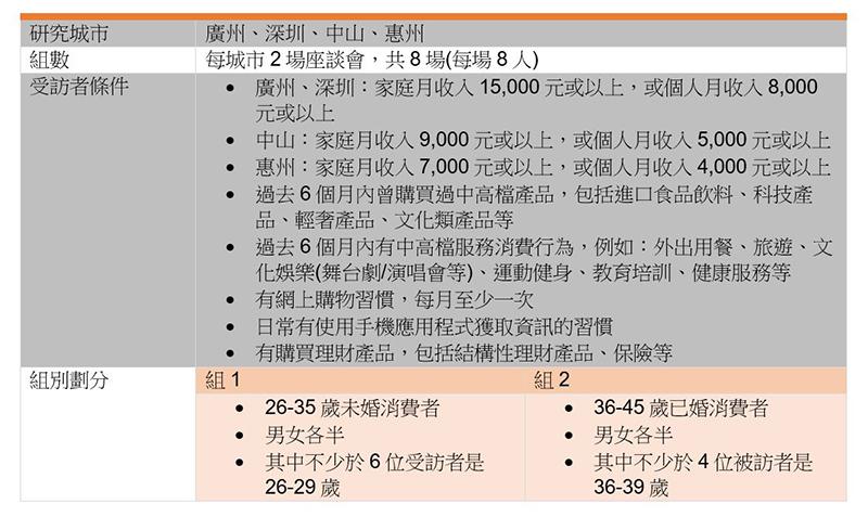 表:座谈会的方案设计