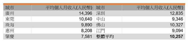 表:受访者平均个人月收入