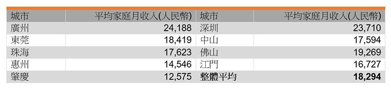 表:受访者平均家庭月收入