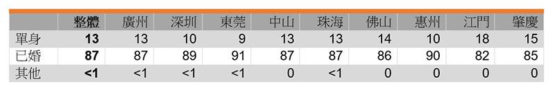 表:受访者婚姻状况 (%)