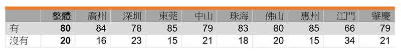 表:受访者育儿状况 (%)