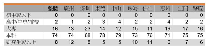 表:受访者教育程度 (%)