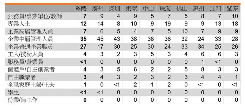 表:受访者职业 (%)