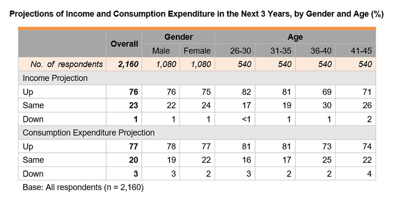 Table: Projections of Income and Consumption Expenditure in the Next 3 Years, by Gender and Age (%)