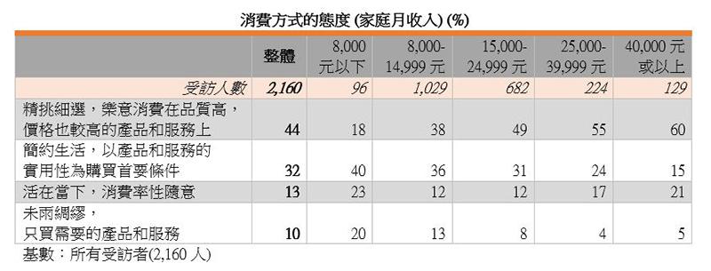 表:消费方式的态度 (家庭月收入) (%)