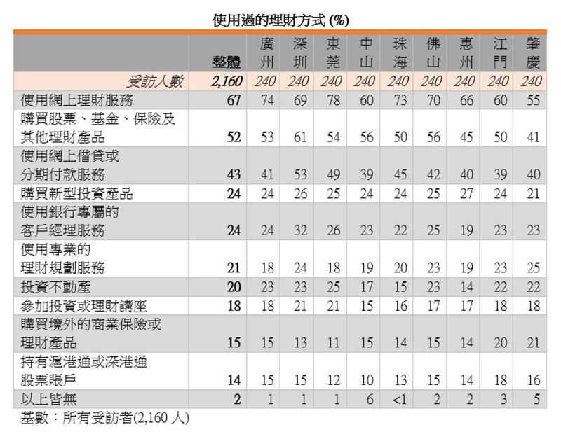 表:使用过的理财方式 (%)