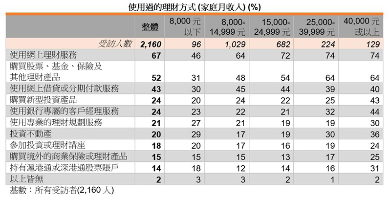 表:使用过的理财方式 (家庭月收入) (%)