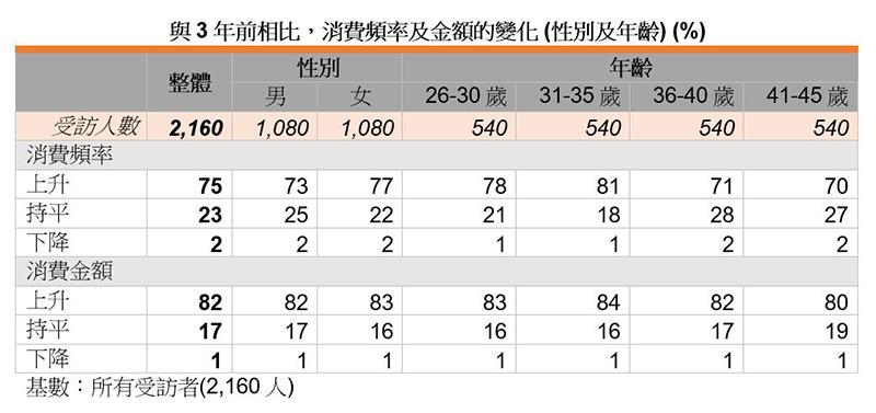 表:与3年前相比,消费频率及金额的变化 (性别及年龄) (%)