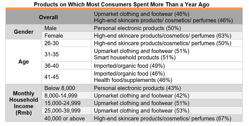 Table: Products on Which Most Consumers Spent More Than a Year Ago