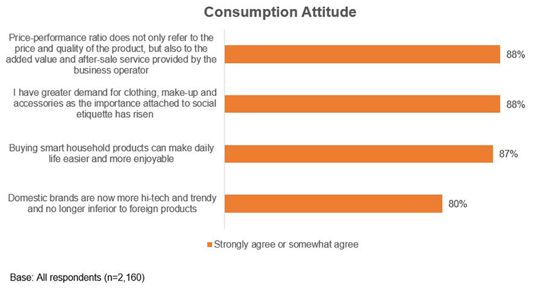 Chart: Consumption Attitude