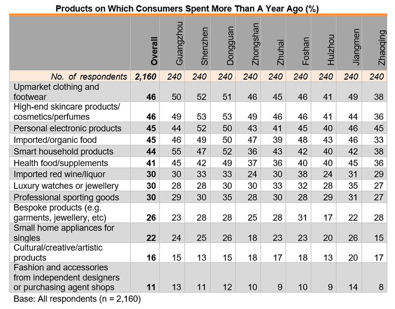 Table: Products on Which Consumers Spent More Than A Year Ago (%)