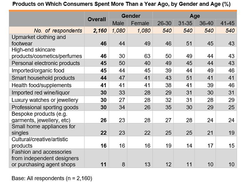 Table: Products on Which Consumers Spent More Than a Year Ago, by Gender and Age (%)