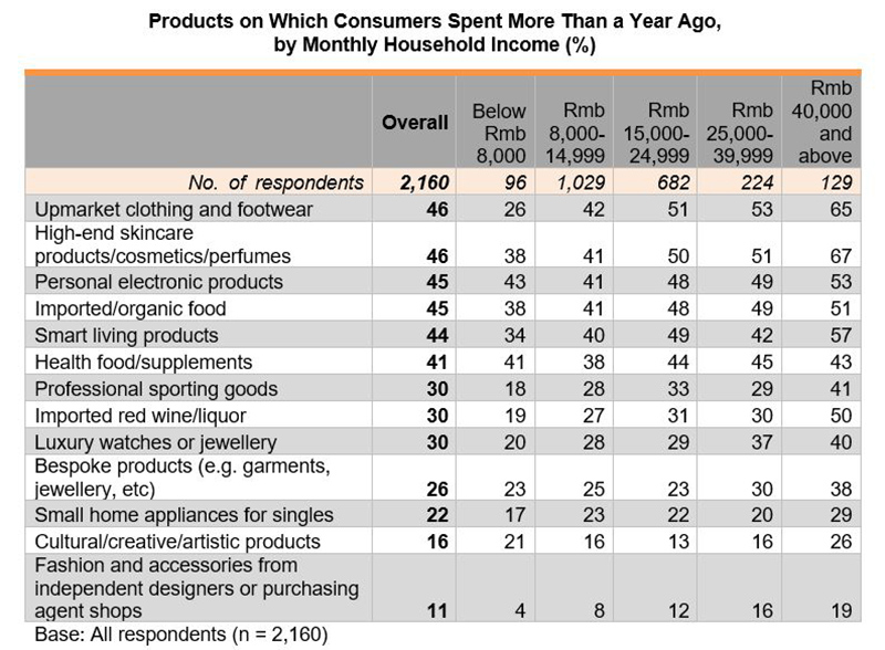 Table: Products on Which Consumers Spent More Than a Year Ago, by Monthly Household Income (%)