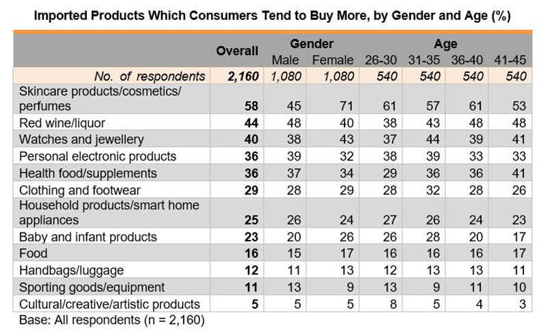 Table: Imported Products Which Consumers Tend to Buy More, by Gender and Age (%)