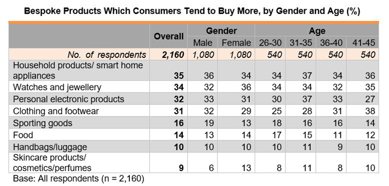 Table: Bespoke Products Which Consumers Tend to Buy More, by Gender and Age (%)