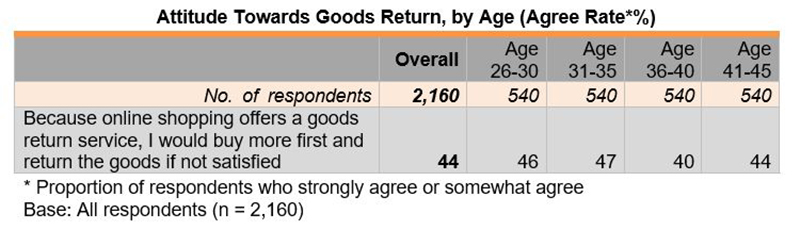 Table: Attitude Towards Goods Return, by Age (Agree Rate*%)