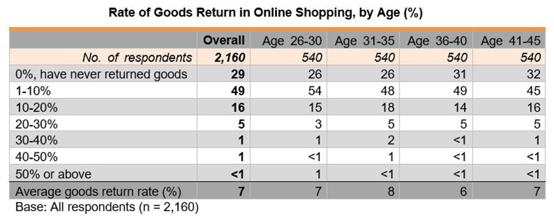 Table: Rate of Goods Return in Online Shopping, by Age (%)
