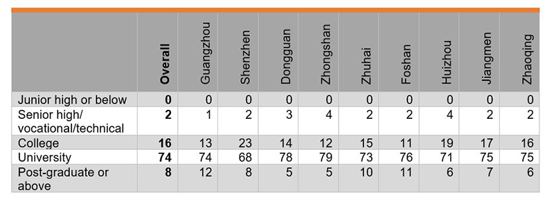 Table: Education Level of Respondents (%)