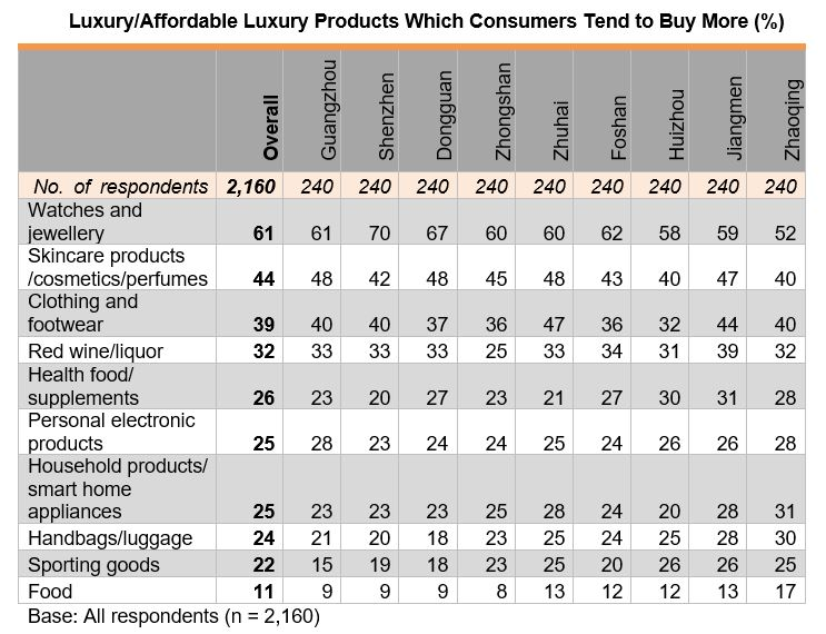 Table: Luxury or Affortable Luxury Products Which Consumers Tend to Buy More (%)