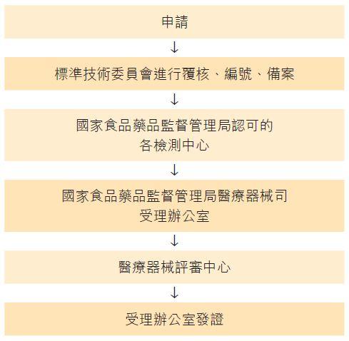 图:进口注册证书的申请程序