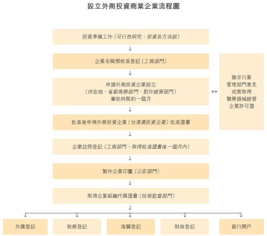 图:设立外商投资商业企业流程图