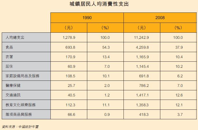 表:城镇居民人均消费性支出