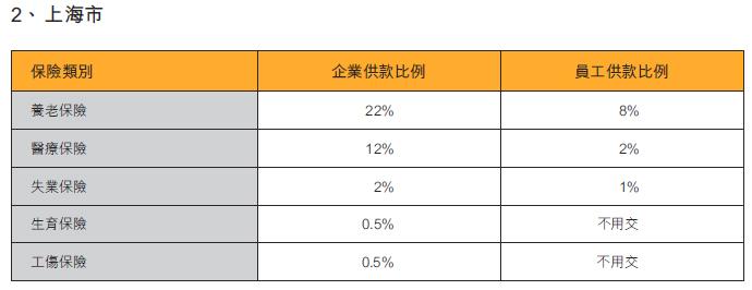 表:内地部份城市社保缴费比例(2)上海市