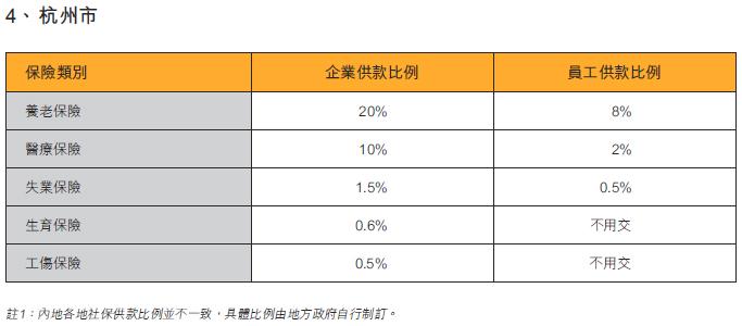 表:内地部份城市社保缴费比例(4)杭州市