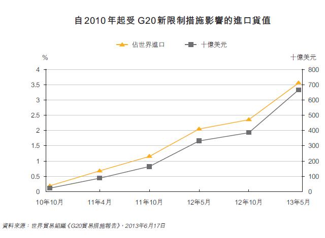 图:自2010 年起受G20 新限制措施影响的进口货值