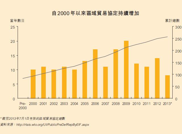 图:自2000 年以来区域贸易协定持续增加
