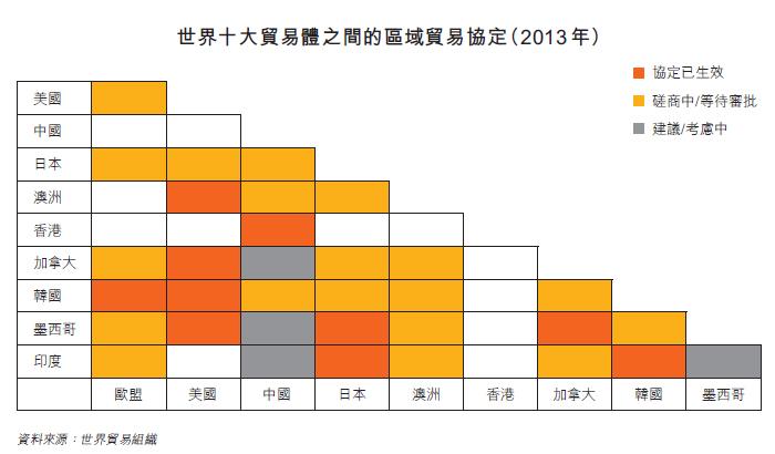 表:世界十大贸易体之间的区域贸易协定(2013 年)