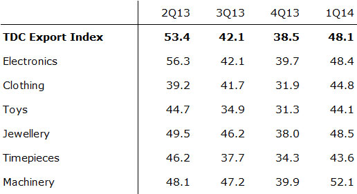 Table: HKTDC Export Index