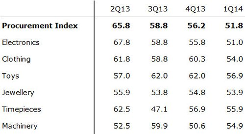 Table: Procurement Index
