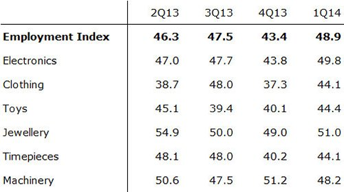 Table: Employment Index